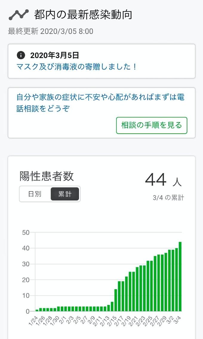 グラフ 東京 コロナ