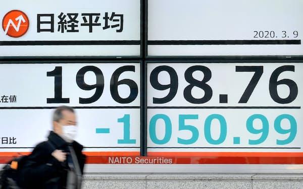 1050円値を下げ、2万円を割り込んで取引を終えた日経平均株価(9日、東京都中央区)