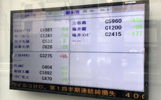 福井県内の上場企業も軒並み株安となった(福井市の三津井証券)