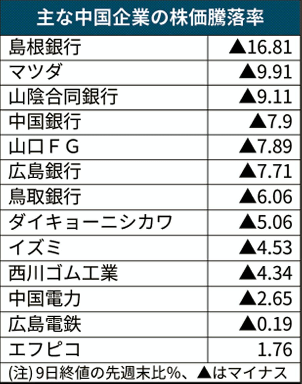 銀行 株価 沖縄