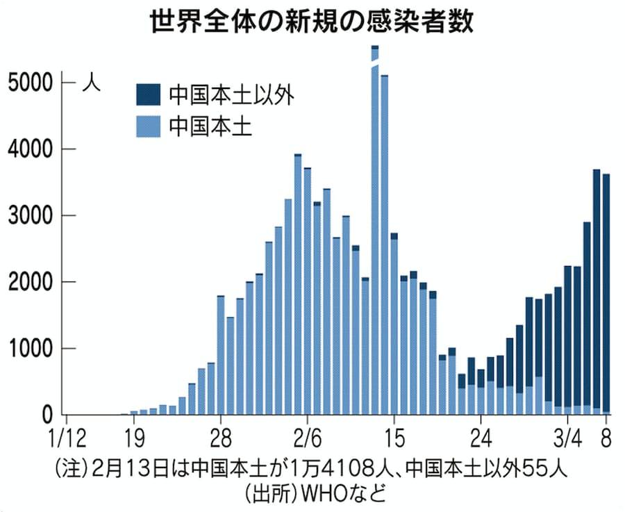 感染 者 数 コロナ 中国