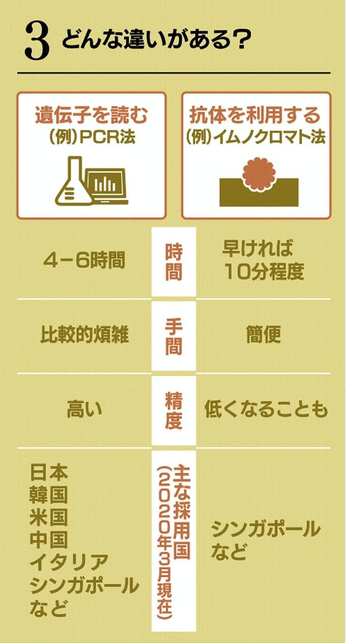 型 コロナ 日本 血液