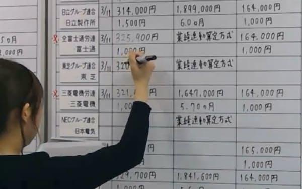 労使交渉の回答状況をホワイトボードに書き込む金属労協の職員(11日午前、東京都中央区)