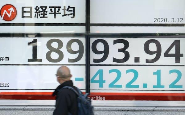 一時1万9000円を割って取引される日経平均株価(12日、東京都中央区)