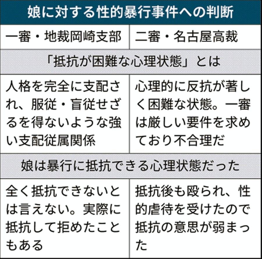 抵抗困難」認め逆転有罪 名古屋高裁、娘暴行の男に: 日本経済新聞