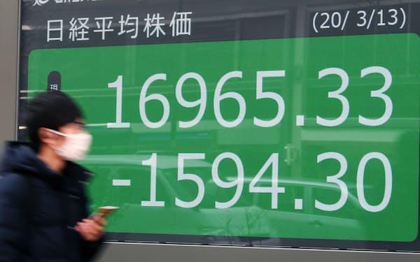 一時1万7000円を割って取引される日経平均株価(13日午前、東京都中央区)