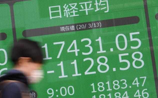 1000円超値を下げ、1万7431円で取引を終えた日経平均株価(13日、東京都中央区)