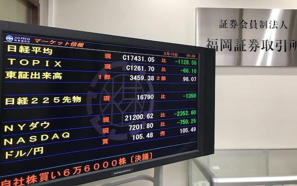 日経平均株価は一時1800円超下げた(福岡市の福岡証券取引所)