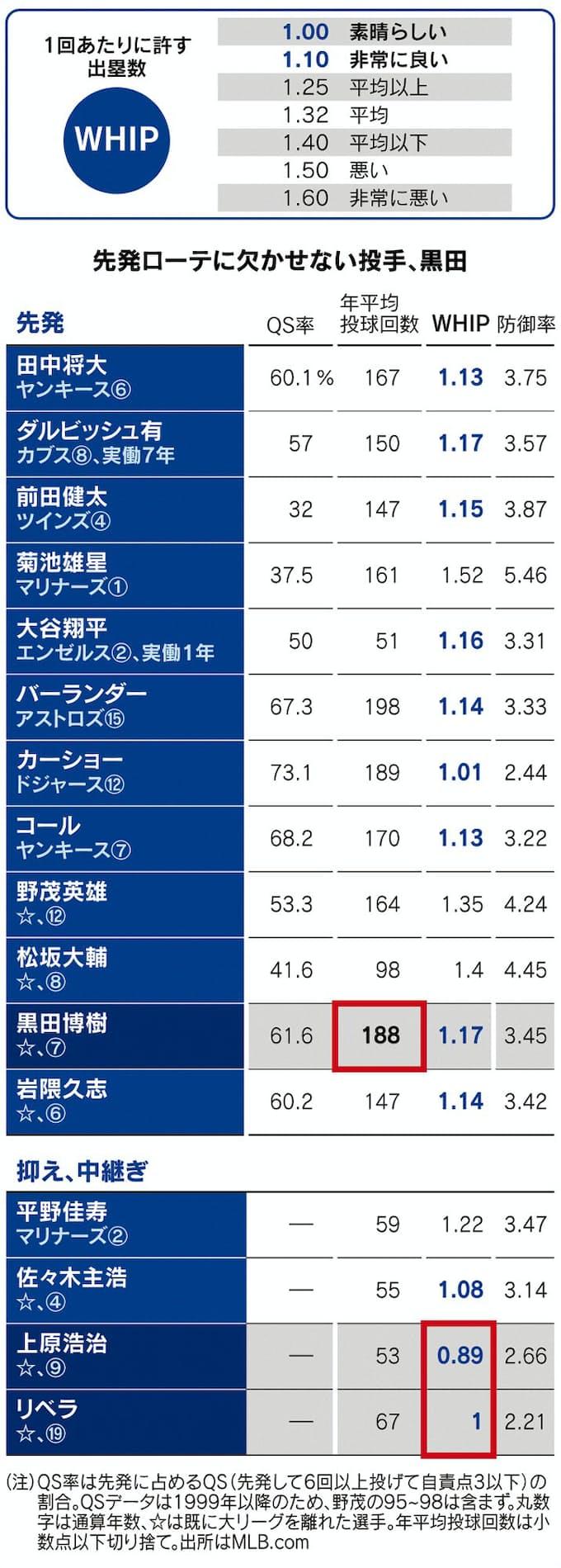 人 大 リーグ 日本