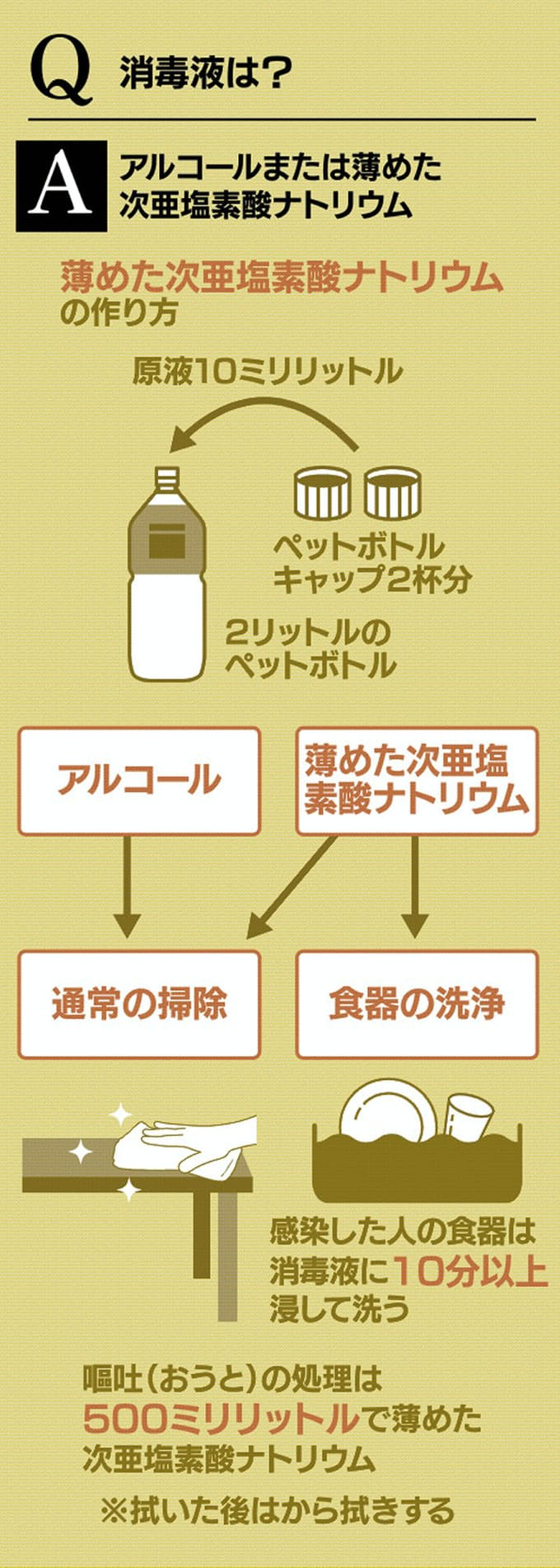 次 亜 塩素 酸 ナトリウム 消毒 液 作り方
