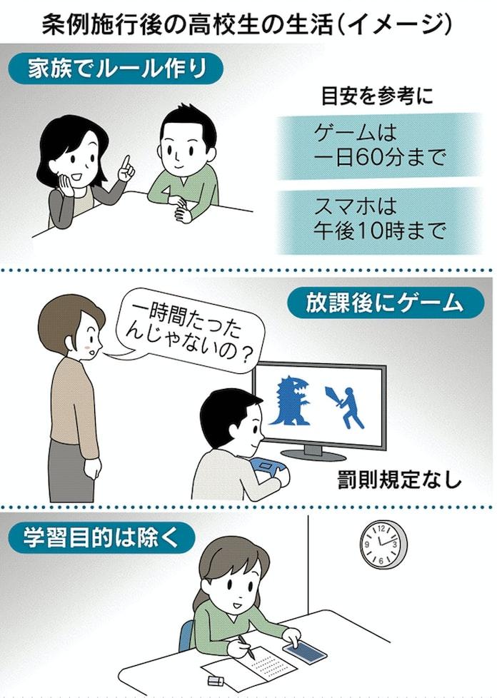 ゲーム1日60分」香川で条例成立、依存症対策議論促す: 日本経済新聞