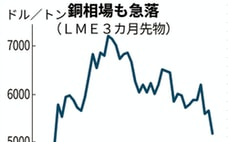 LMEのリング取引停止、市場機能の維持が課題に
