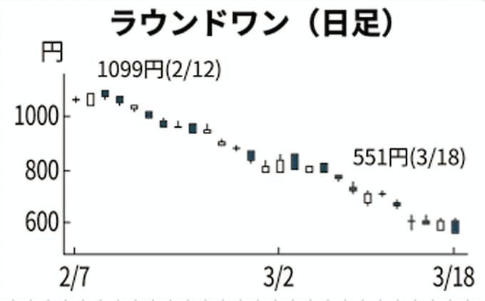 ラウンドワン 株価