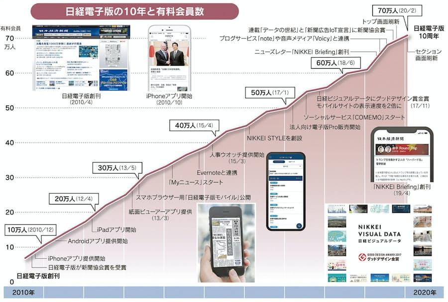 電子 版 新聞 日経