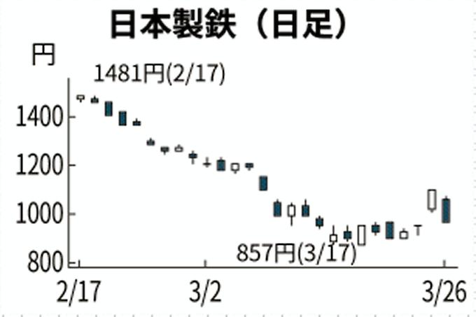 日本 製鋼 所 株価