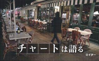 凍る世界の都市、東京は… 回復の芽は中国に