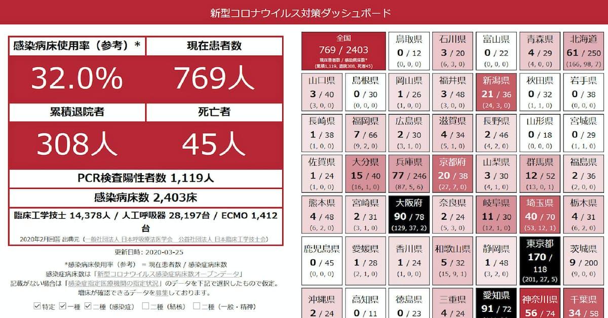 愛知 県 新型 コロナ 感染 者 数
