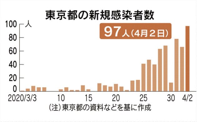 東京都、97人の感染確認 1日あたりで最多