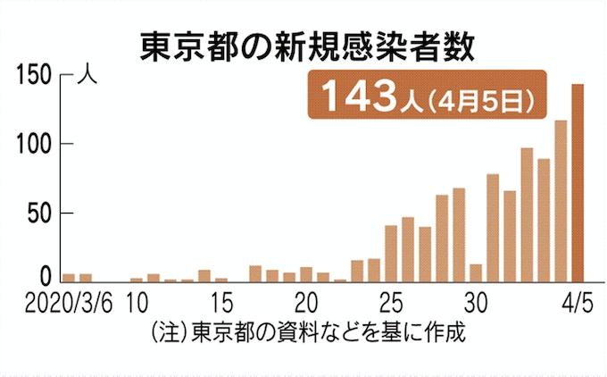 コロナ ウイルス 東京 感染 者 数