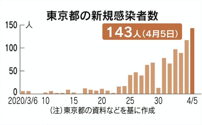 感染 数 の 東京 本日 者 都 コロナ