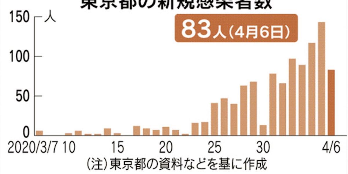 新型コロナ:東京、6日は感染確認83人 新型コロナ: 日本経済新聞