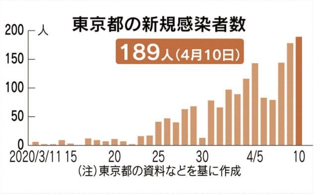 東京で189人の感染確認 これまでで最多