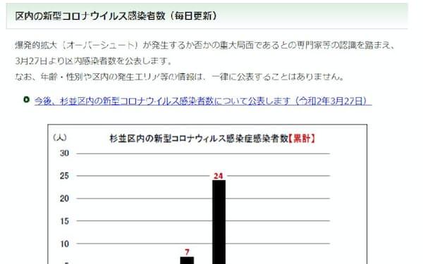 コロナ 別 者 市町村 東京 感染 新型コロナ、都が区市町村別の感染者数公表 各区の独自公表も広がる