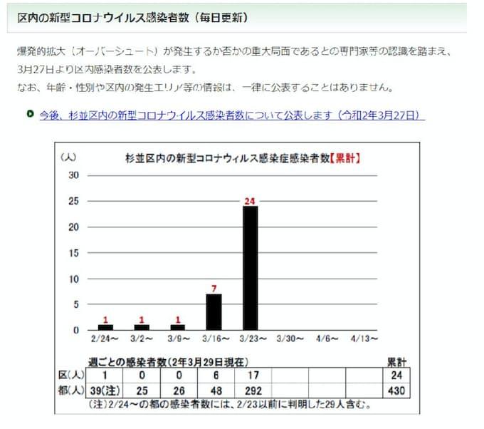 コロナ ウイルス 感染 東京