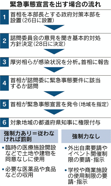 緊急事態宣言発令なら知事に権限 自粛要請、強制力なし: 日本経済新聞
