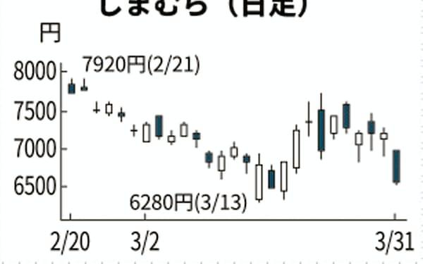 ワークマン」のニュース一覧: 日本経済新聞