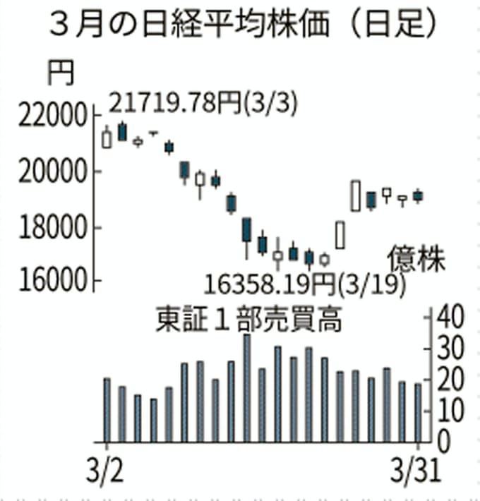 株価 日経 平均 株価