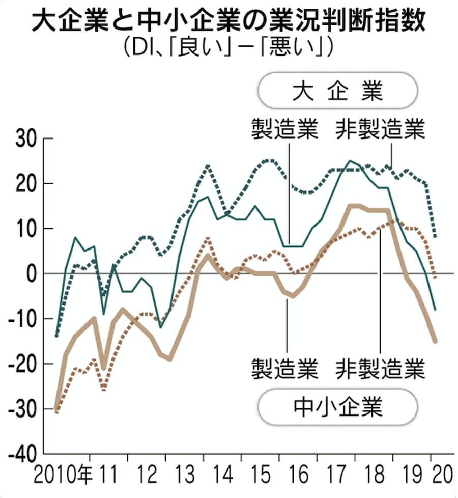 景況感7年ぶりマイナス 短観、大企業製造業マイナス8: 日本経済新聞