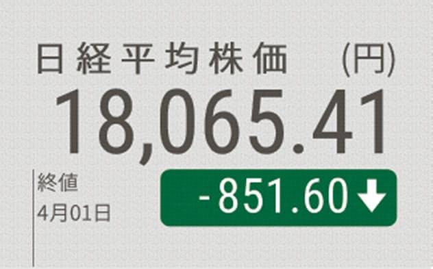日経平均続落、終値851円安 下げ幅一時1000円超