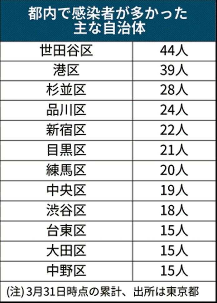 感染 数 世田谷 者 区 コロナ 東京都が自治体ごとの感染者数を初公表 世田谷区最多