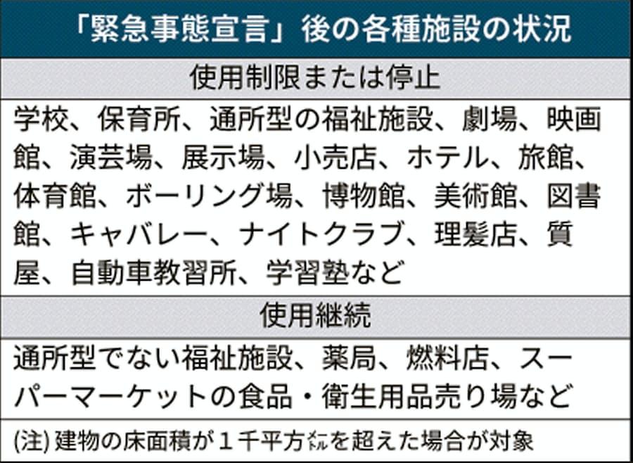 保育園 緊急 宣言 大阪 事態