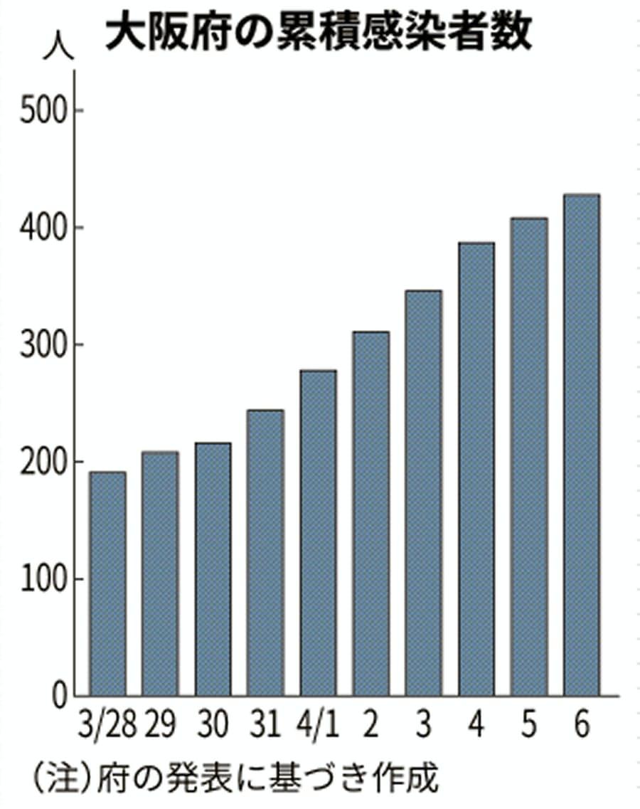 大阪 者 感染 の コロナ 数 昨日