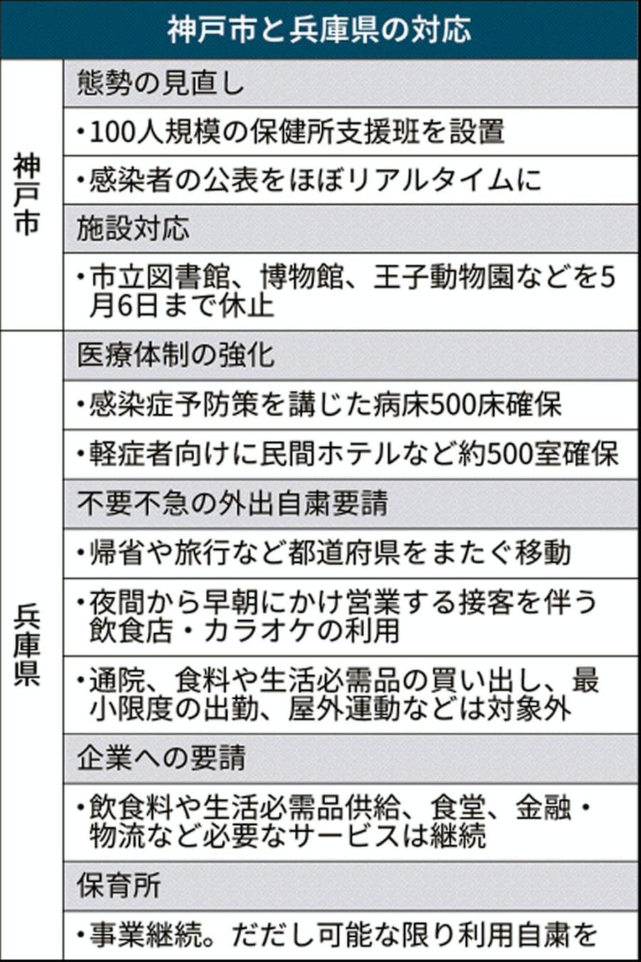 対策 神戸 市 コロナ
