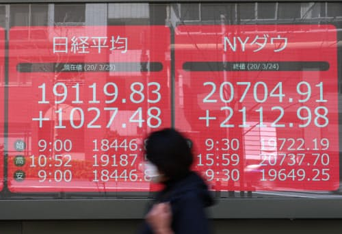 1000円超上昇する日経平均株価と過去最大の上げ幅を記録したダウ工業株30種平均(3月25日午前、東京都中央区)
