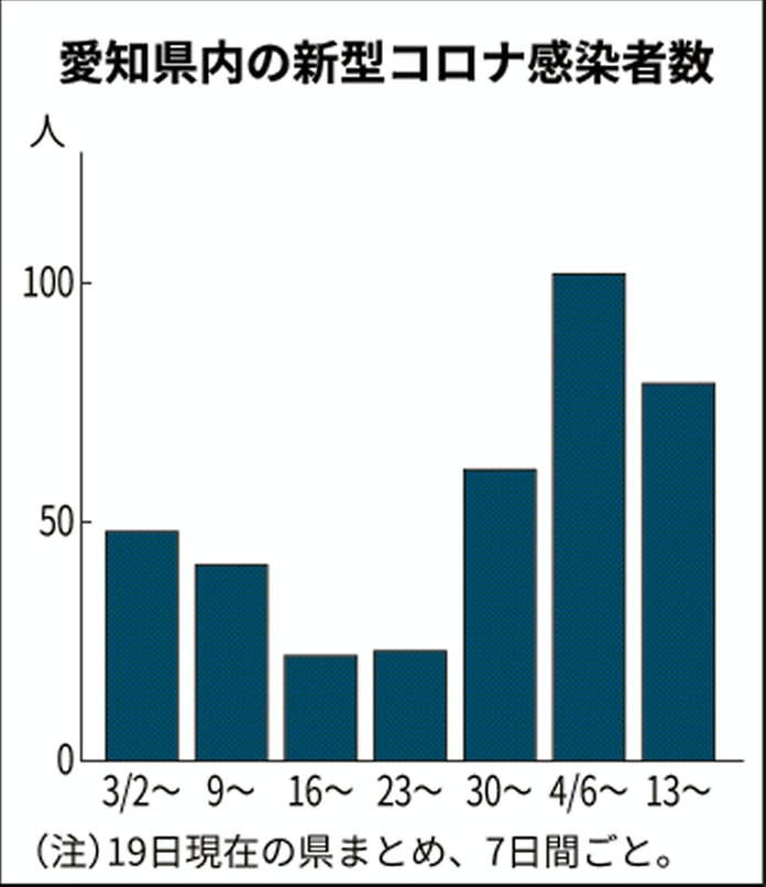 愛知 県 コロナ 感染 者 数 今日