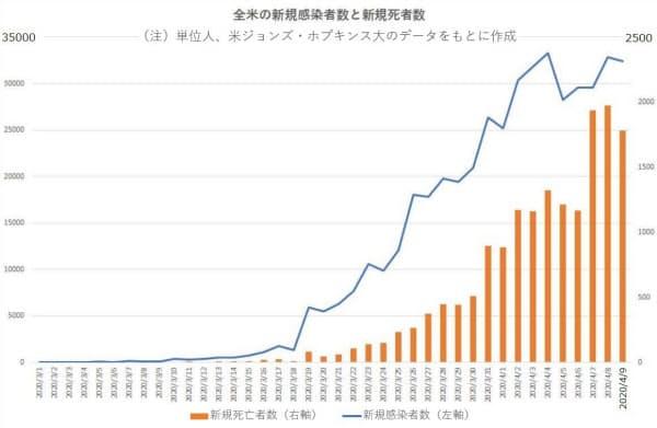 全米の新型コロナウイルスの新規感染者数と新規死者数