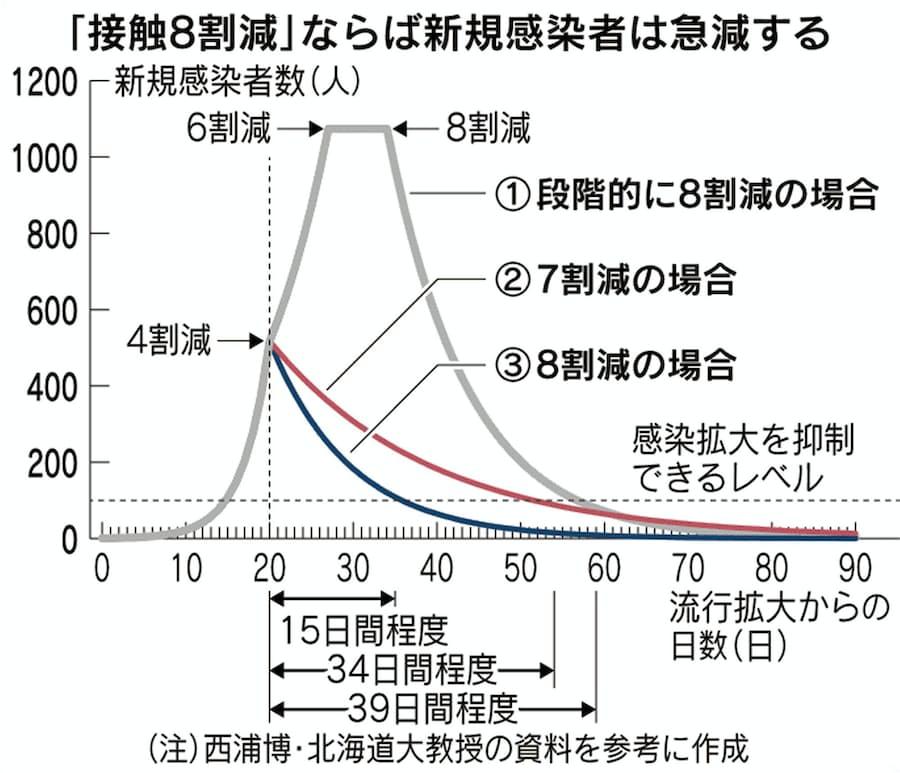 新型コロナ:「接触7割減」では収束まで長期化 北大教授が警鐘: 日本 ...