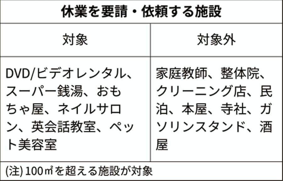 北海道 休業要請 業種