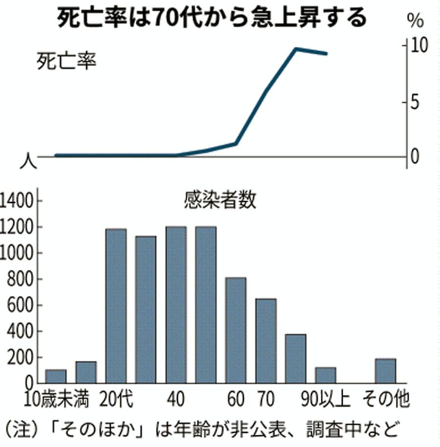新型コロナ:80~90代死亡率、平均の6倍超 新型コロナで厚労省: 日本 ...