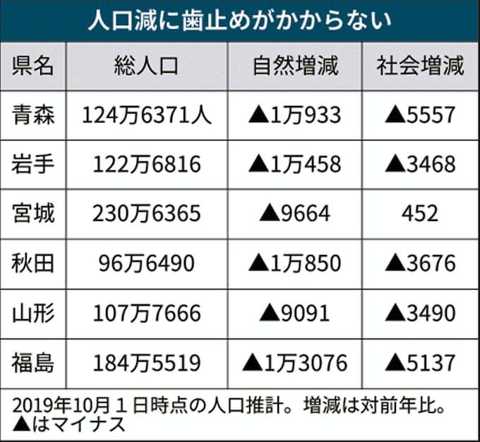 東北6県、人口8.4万人減 19年人口推計: 日本経済新聞