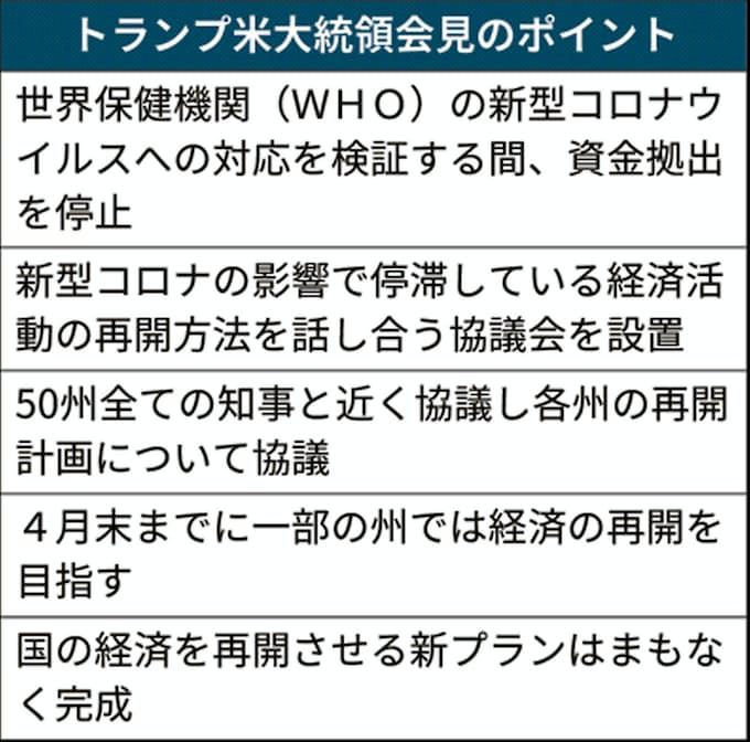 新型コロナ:米、外出制限緩和の新指針策定へ 経済再開へ協議会: 日本 ...