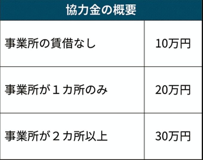 休業 金 神奈川 協力