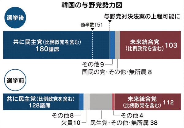 韓国総選挙、革新与党が圧勝 文政権のコロナ対策を評価: 日本経済新聞