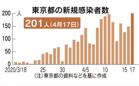 コロナ ウイルス 東京 都 感染 者 数