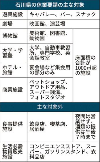 金沢 市 緊急 事態 宣言