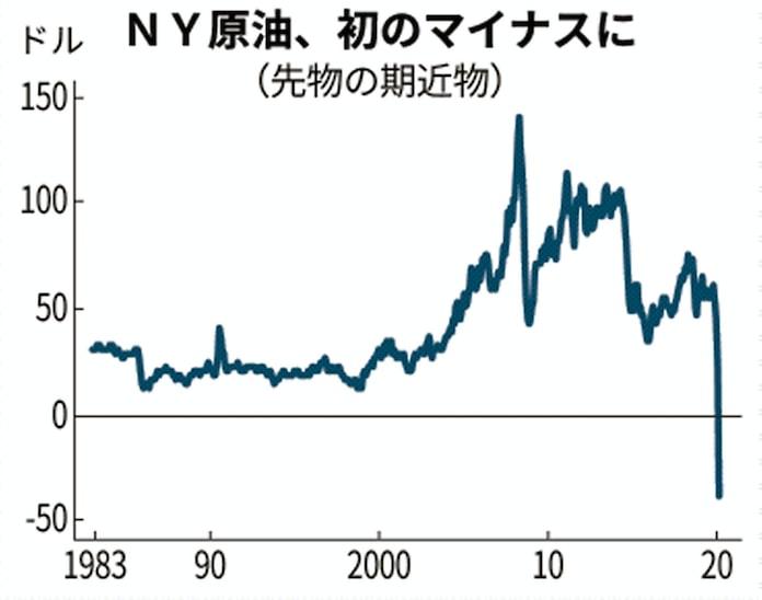 現在 の 原油 価格